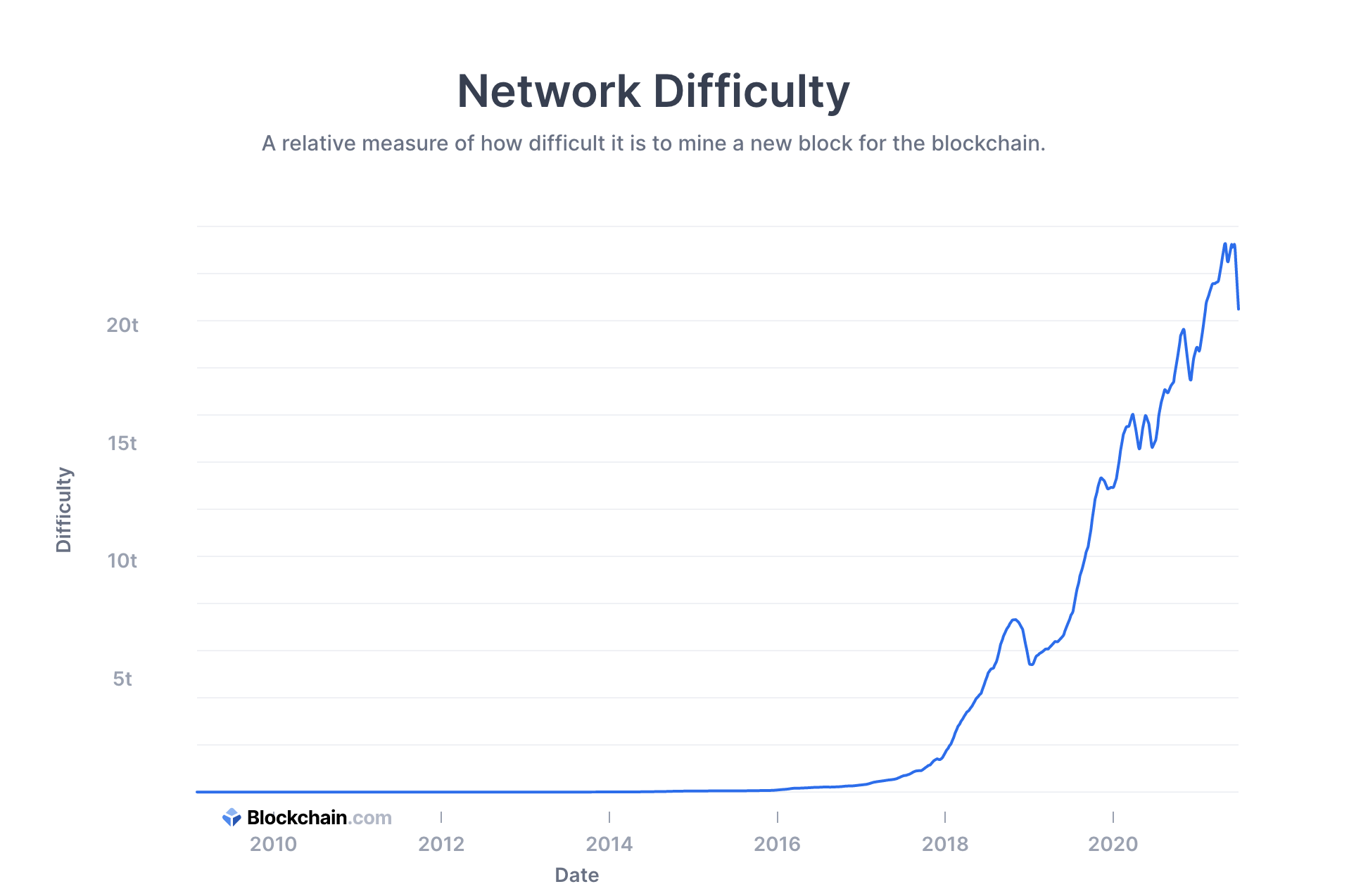 Bitcoin difficulty over time graph