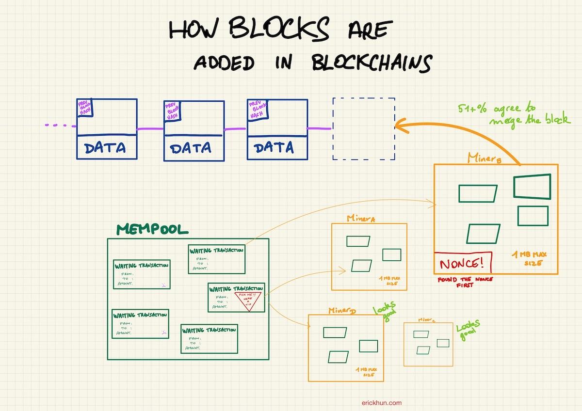 Bitcoin Merging blockchain blocks