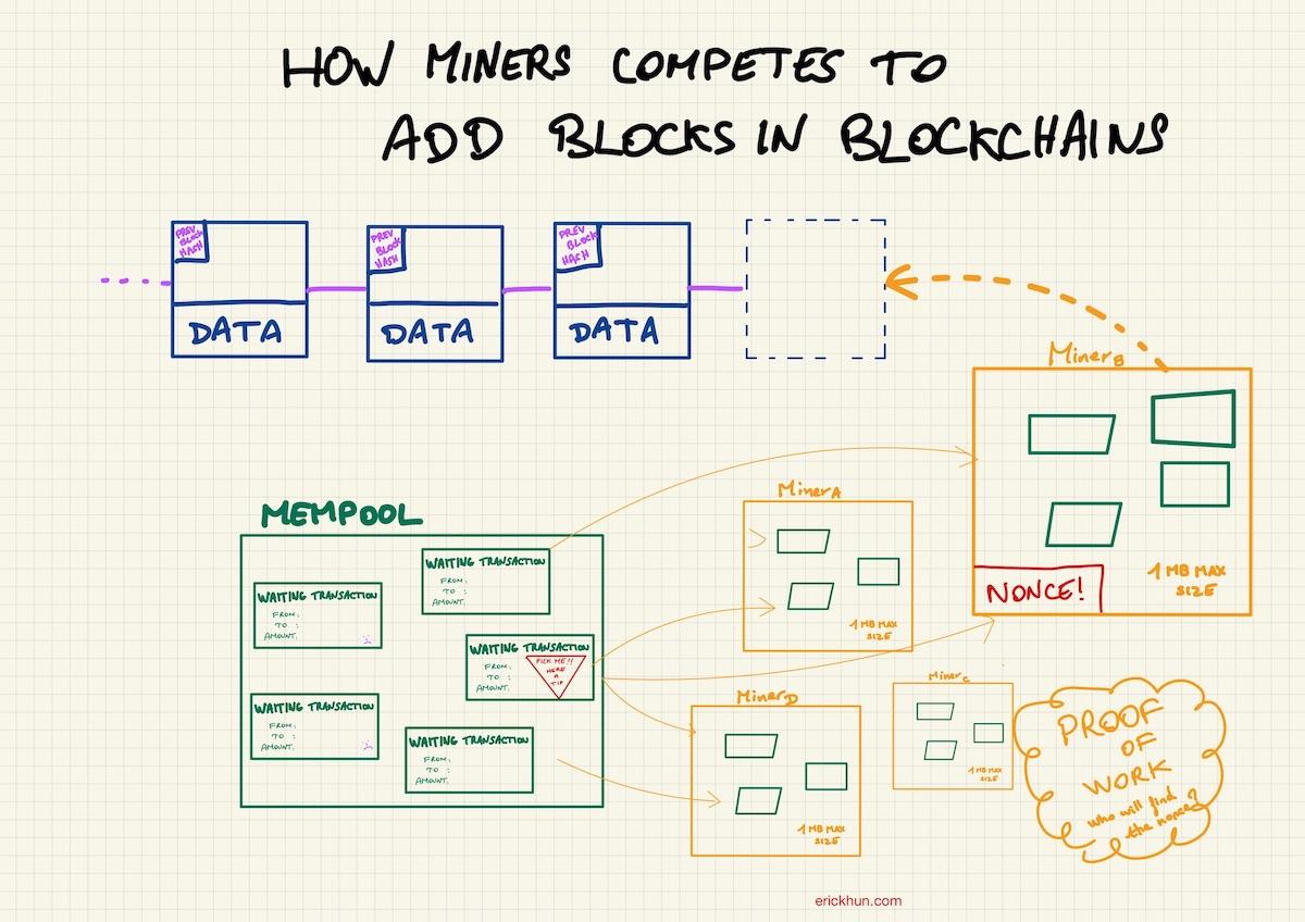 Bitcoin Miners Adding blocks