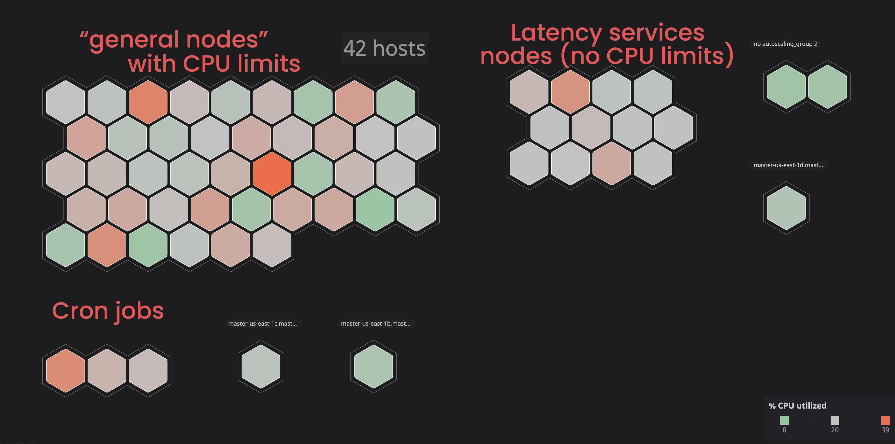 Buffer k8s nodes infrastructure
